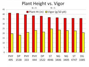 Plant Height Versus Vigor 2015