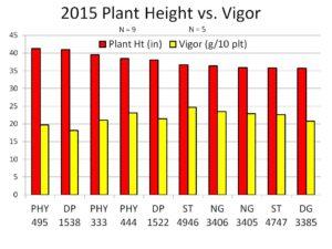 2015 Plant Height versus Vigor