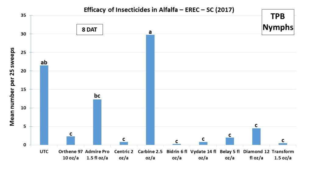 Efficacy of Insecticides in Alfalfa
