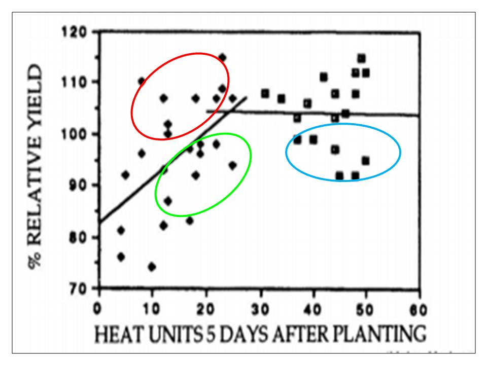 relative yield and heat units chart