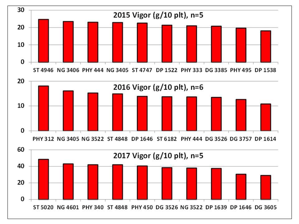 chart showing variety vigor ranking