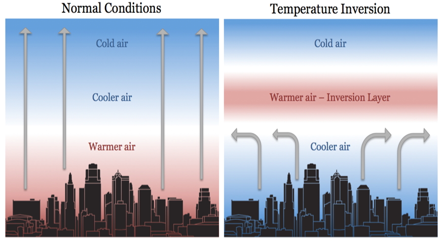 Normal vs inversion conditions chart image