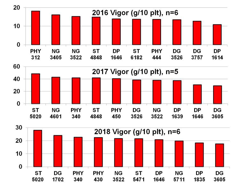 Vigor chart image