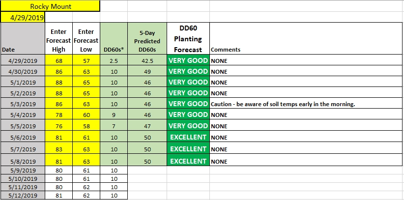 April 29 planting conditions chart image