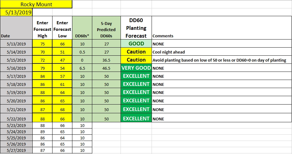 Planting conditions chart image
