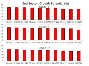 End season growth potential chart image