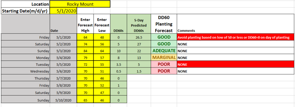 Predicted planting conditions