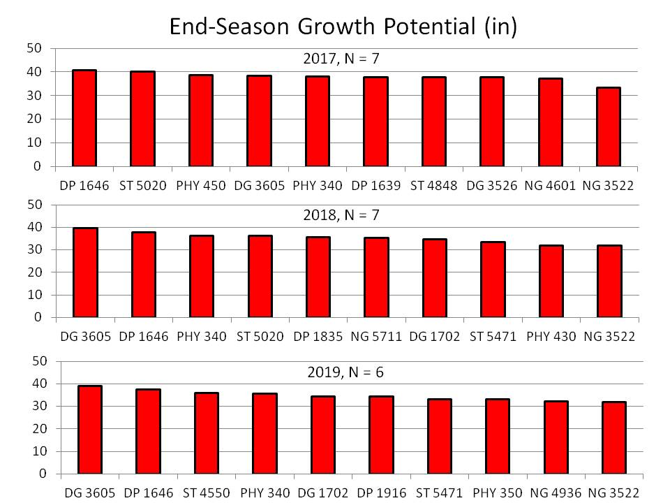 End-Season Growth Potential chart