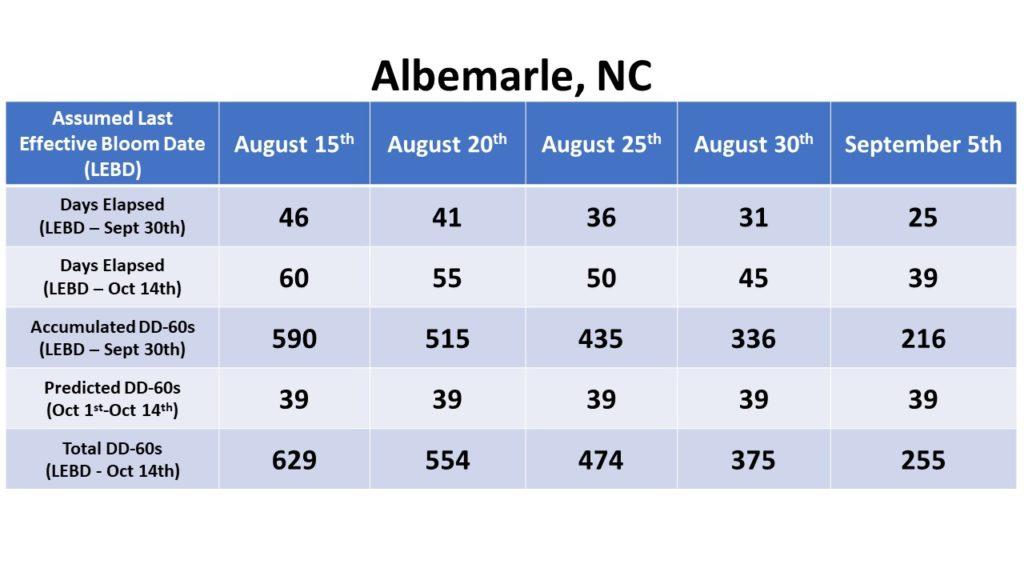 Albemarle data chart