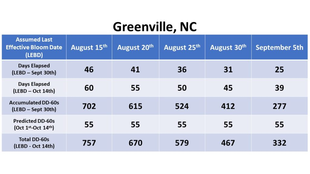 Greenville data chart