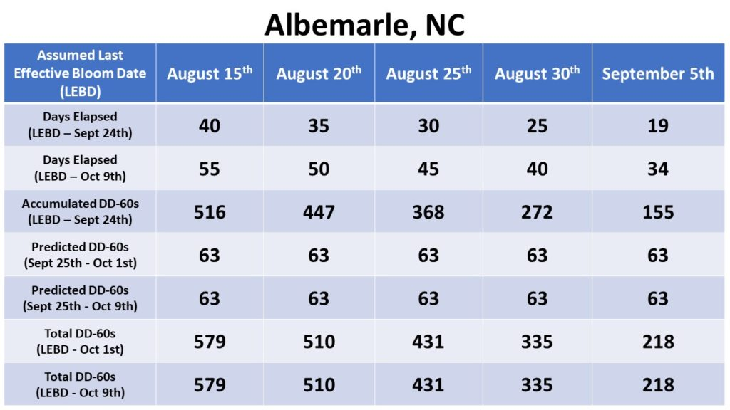 Albemarle heat unit accumulation chart