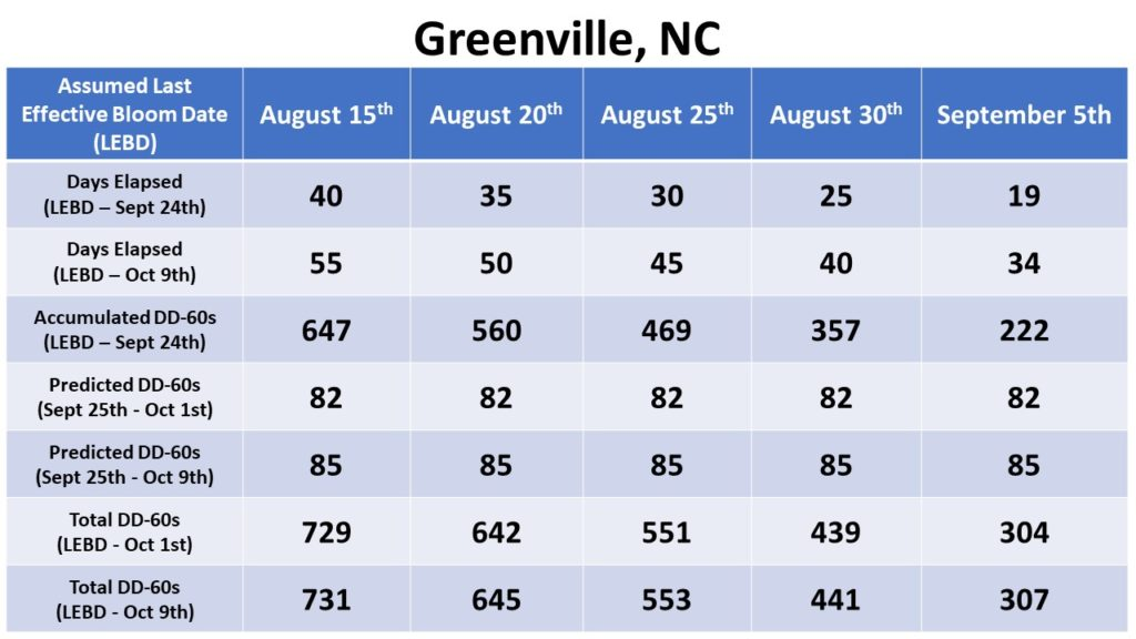 Greenville heat unit accumulation chart