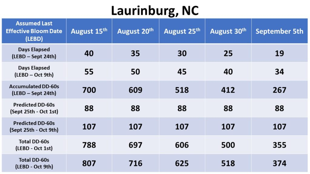 Laurinburg heat unit accumulation chart