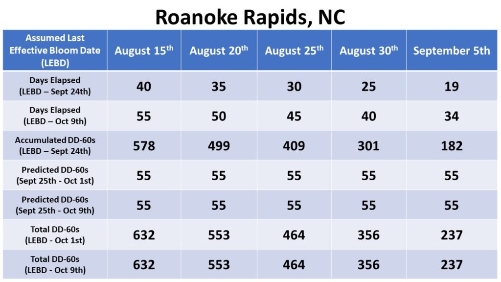 Roanoke Rapids heat unit accumulation chart