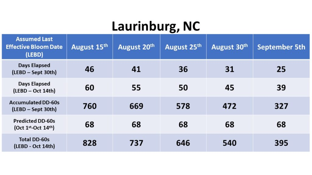 Laurinburg data chart