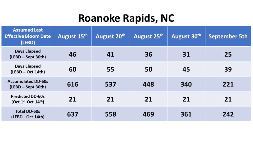 Roanoke Rapids data chart