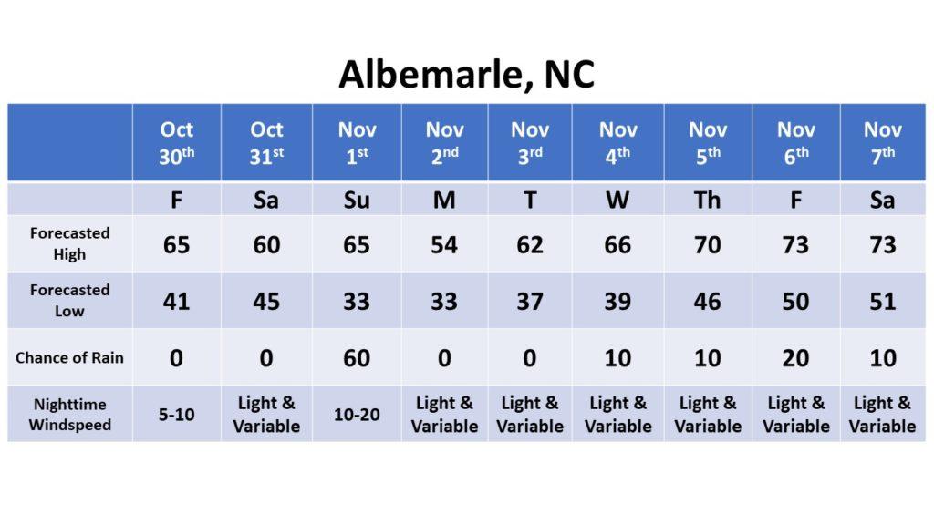 Albemarle dates