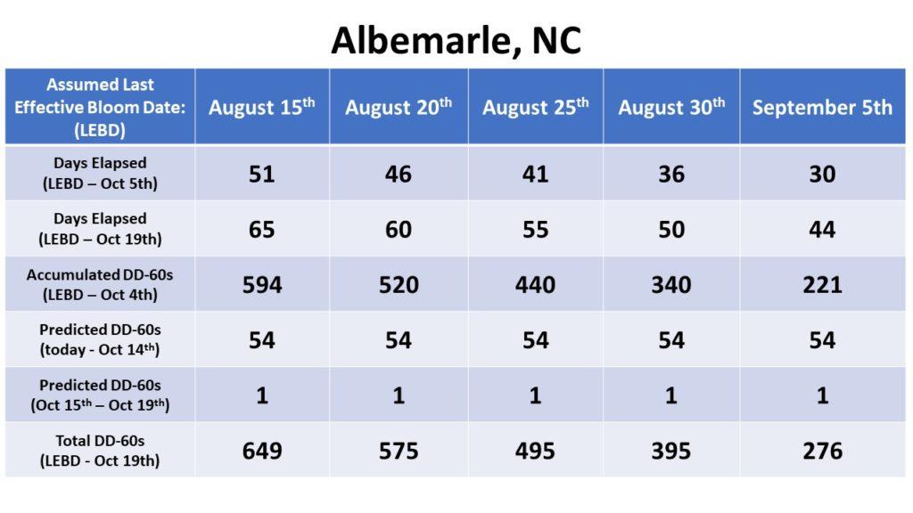 Albemarle Bloom Date chart