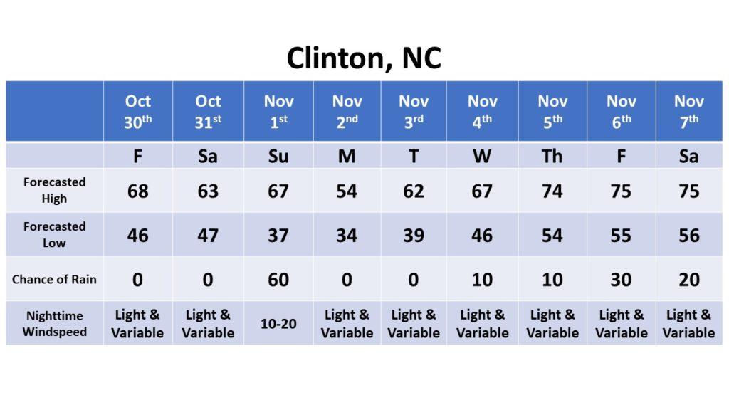 Clinton dates