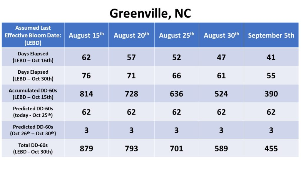 Effective bloom dates for Greenville