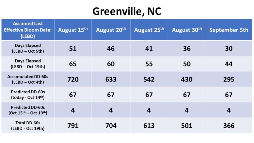 Greenville Bloom Date chart