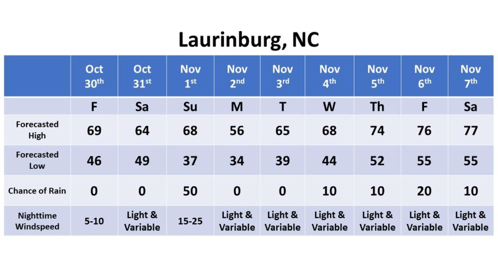 Laurinburg dates