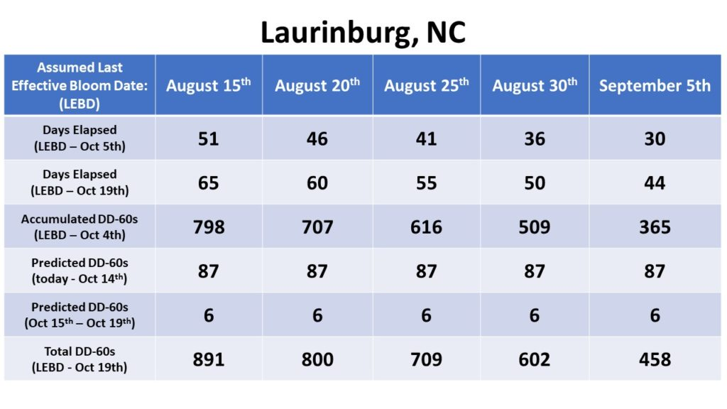Laurinburg Bloom Date chart