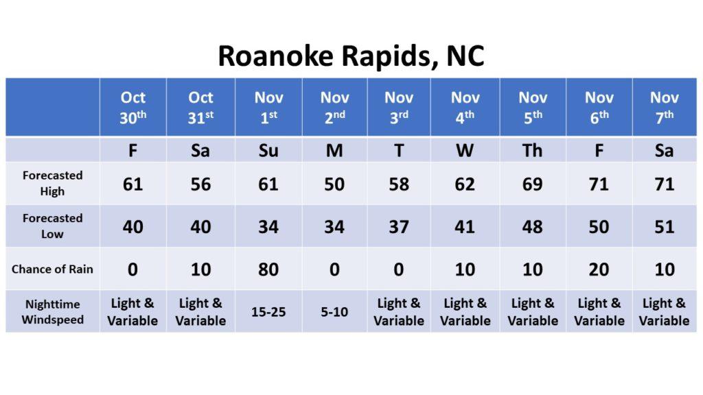 Roanoke Rapids dates