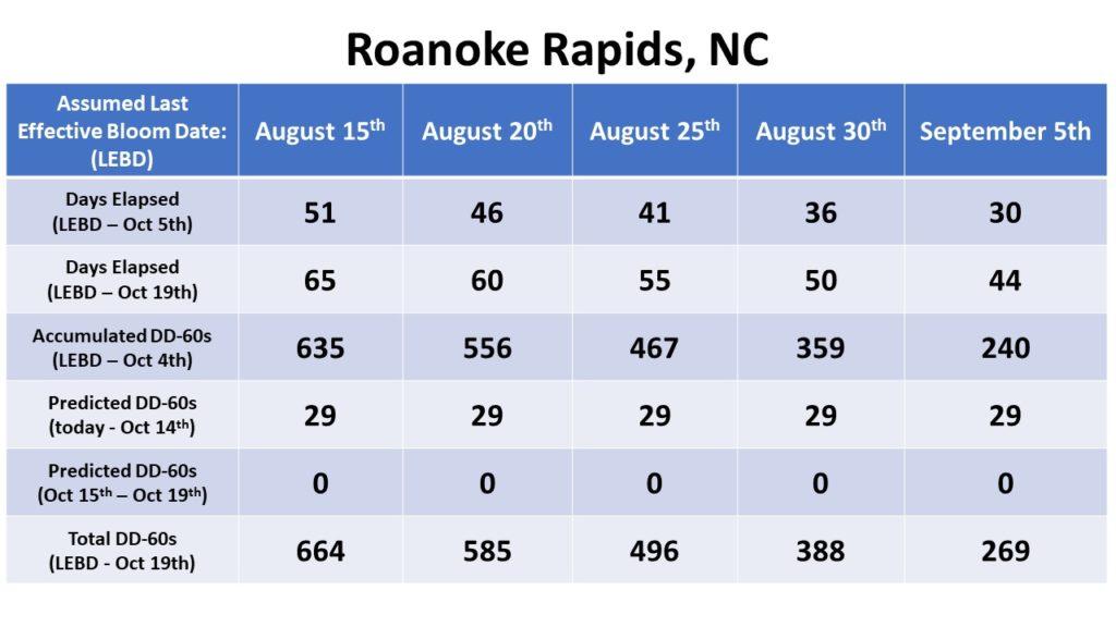 Roanoke Rapids Bloom Date chart
