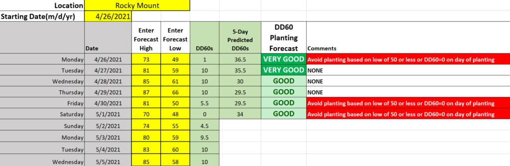 Planting conditions