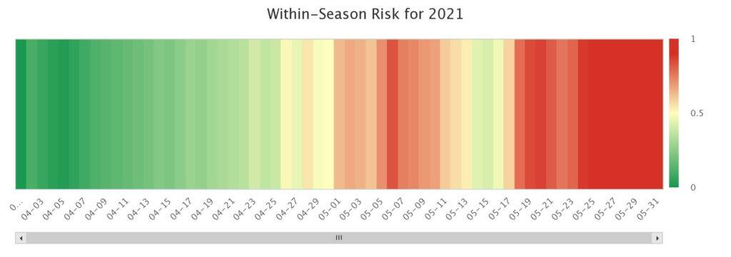 Risk chart