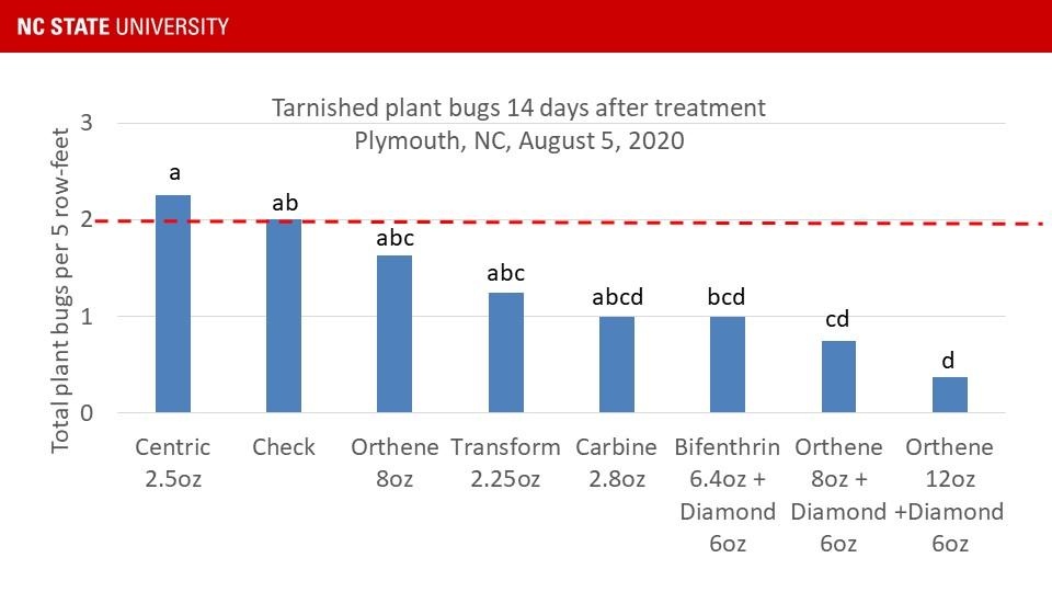 Treatment chart