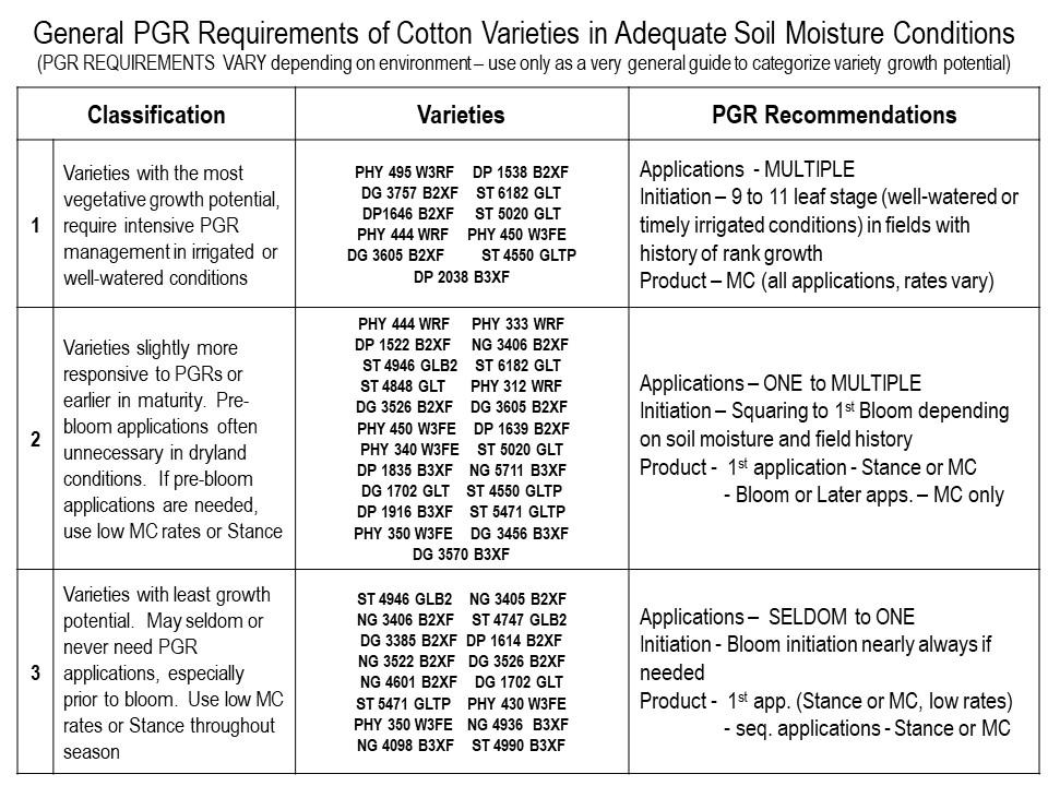 Soil Moisture Conditions chart