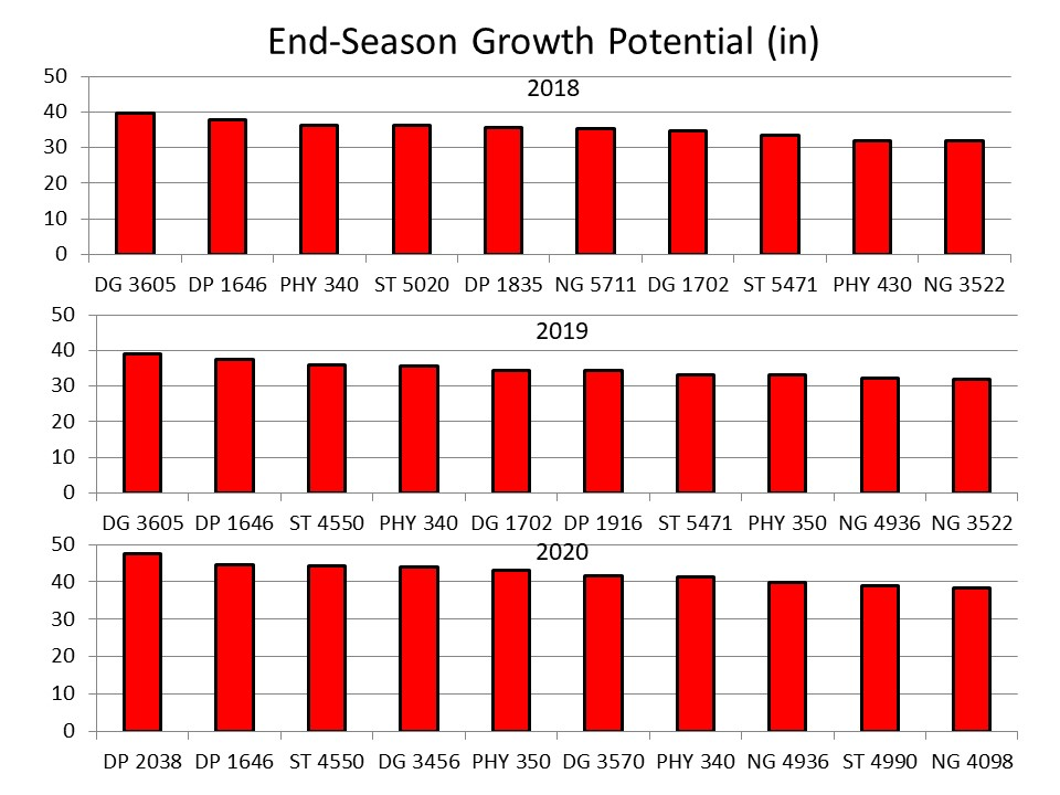 End Season Growth Potential chart